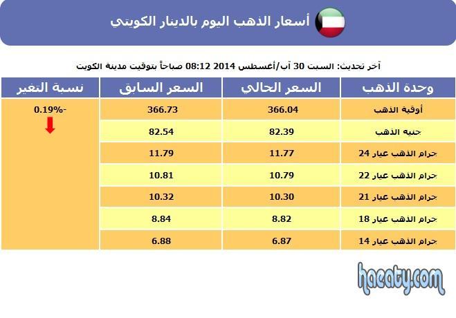 اسعار الذهب في الكويت اليوم الاحد 31/8/2014